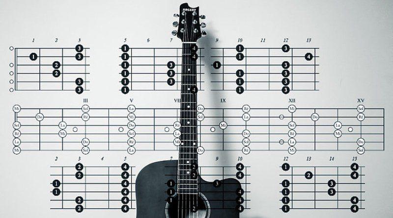 Best guitar books for beginners through advanced 2020