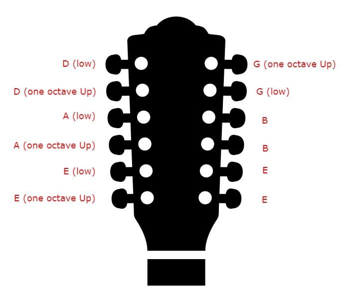 12 string tuning