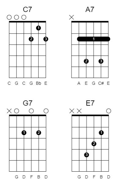 Seventh chords in drop c tuning
