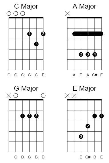 Major chords in drop c tuning