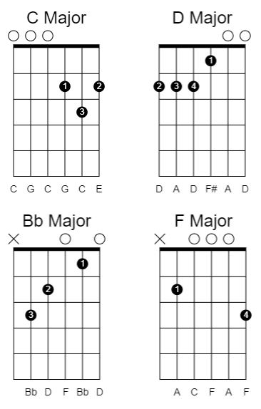 Open chords in drop c tuning
