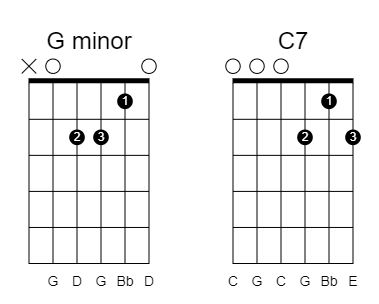 More open chords in drop c tuning